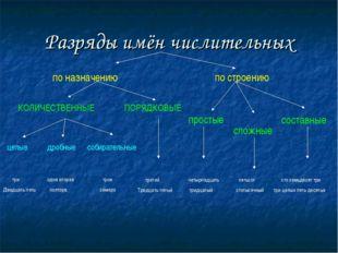 Разряды имён числительных по назначению по строению КОЛИЧЕСТВЕННЫЕ ПОРЯДКОВЫЕ