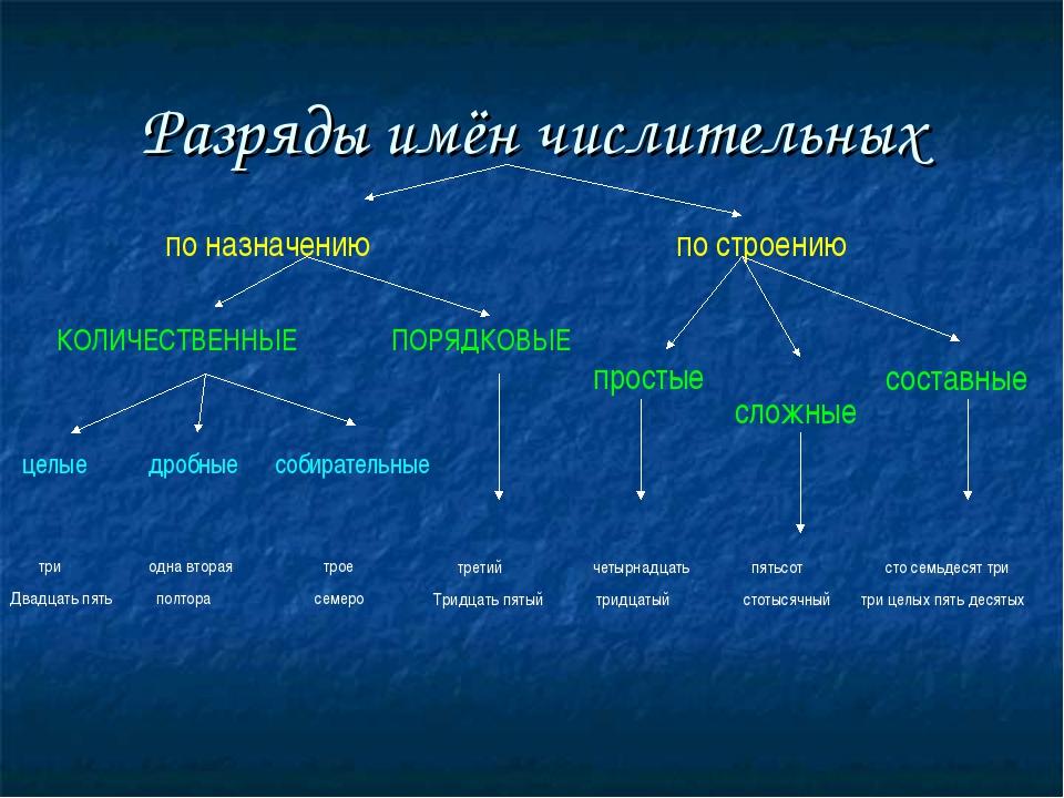 Разряды имён числительных по назначению по строению КОЛИЧЕСТВЕННЫЕ ПОРЯДКОВЫЕ...