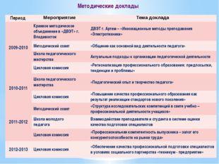 Методические доклады Период Мероприятие Тема доклада 2009-2010 Краевое методи