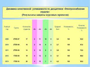 Динамика качественной успеваемости по дисциплине «Электроснабжение отрасли» (