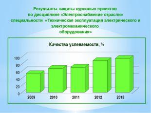 Результаты защиты курсовых проектов по дисциплине «Электроснабжение отрасли»