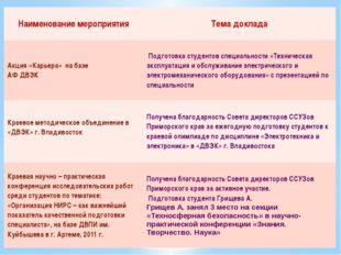 Наименование мероприятия Тема доклада Акция «Карьера» на базе АФ ДВЭК Подгот