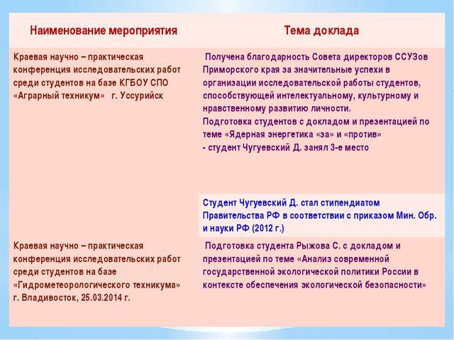 Наименование мероприятия Тема доклада Краевая научно – практическая конференц...