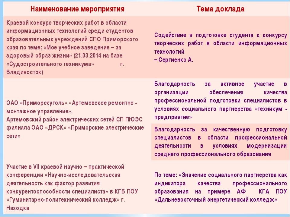 Наименование мероприятия Тема доклада Краевой конкурс творческих работ в обла...