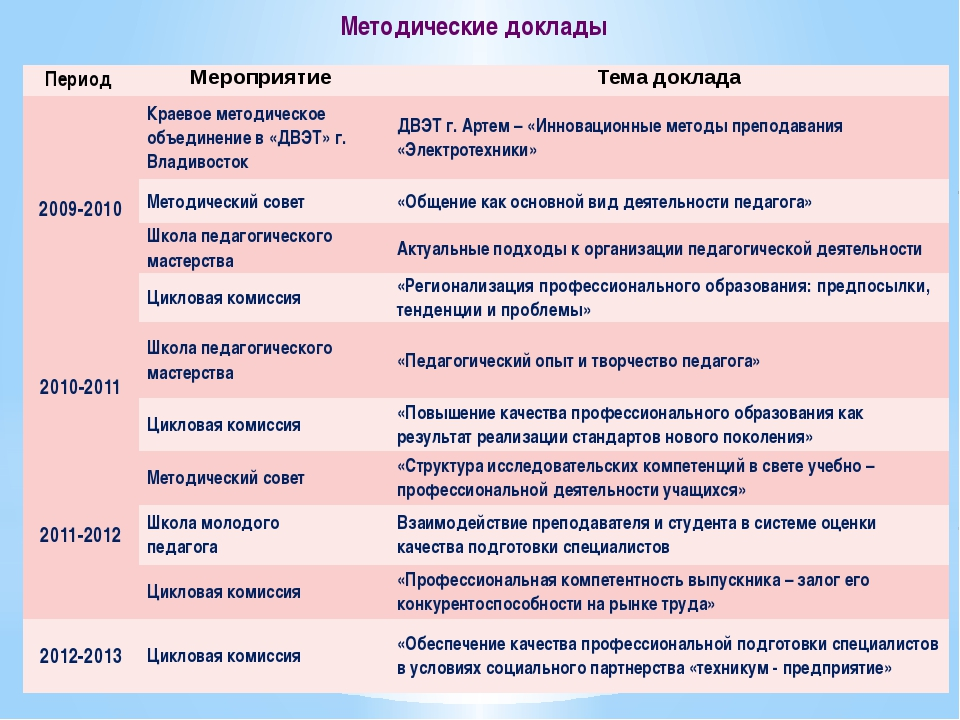 Методические доклады Период Мероприятие Тема доклада 2009-2010 Краевое методи...