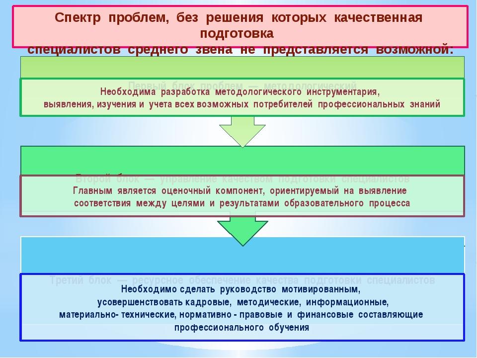 Спектр проблем, без решения которых качественная подготовка специалист...