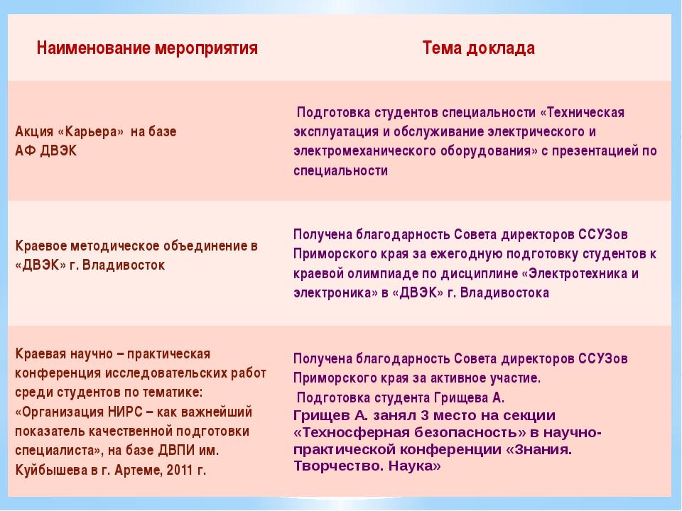 Наименование мероприятия Тема доклада Акция «Карьера» на базе АФ ДВЭК Подгот...