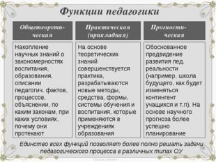 Функции педагогики Функции педагогики