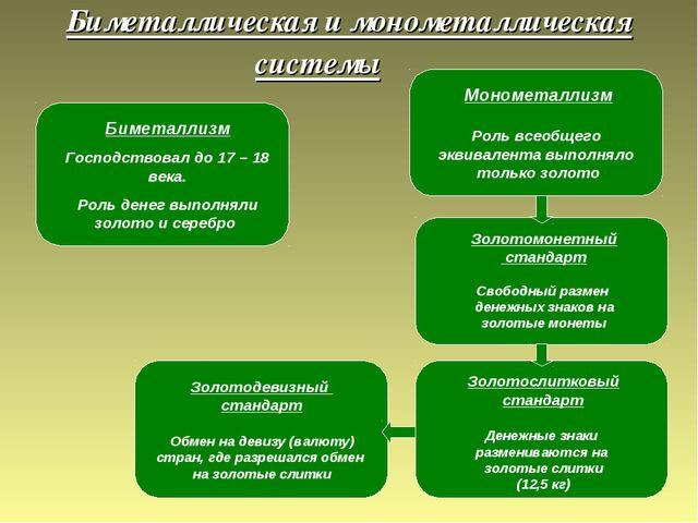 Биметаллическая и монометаллическая  системы Биметаллизм Господствовал до...