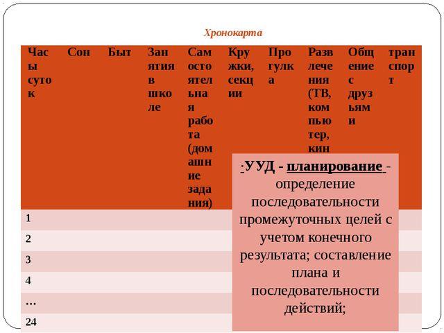 Хронокарта ·УУД - планирование - определение последовательности промежуточны...