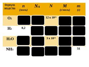Формула вещества n (моль) NA N M (г/моль) m (г) O2 2 6х10²³ 12х10²³ 32 64 H2