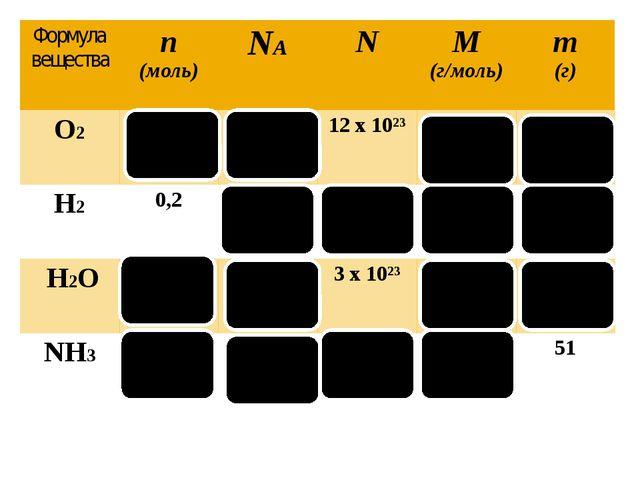 Формула вещества n (моль) NA N M (г/моль) m (г) O2 2 6х10²³ 12х10²³ 32 64 H2...