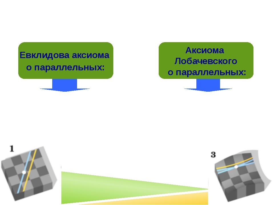 «Чем отличается геометрия Лобачевского от геометрии Евклида?» через точку, не...