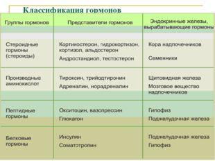 Классификация гормонов