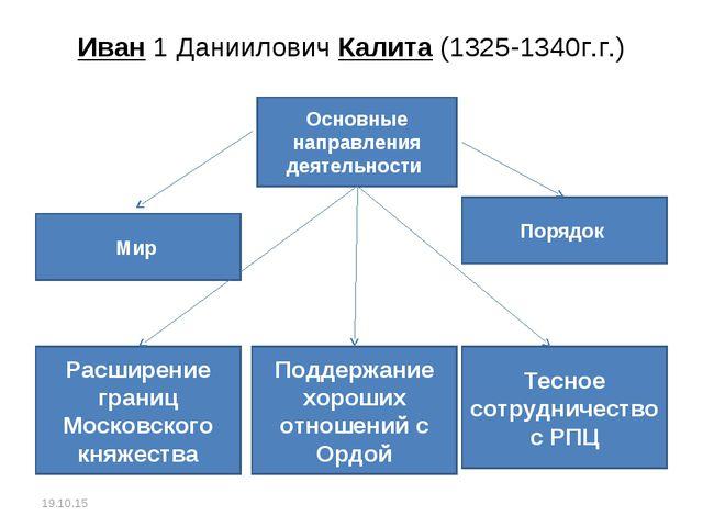 Иван 1 Даниилович Калита (1325-1340г.г.) * Основные направления деятельности...