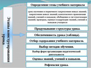 Этапы конструирования урока: Определение темы учебного материала Определение