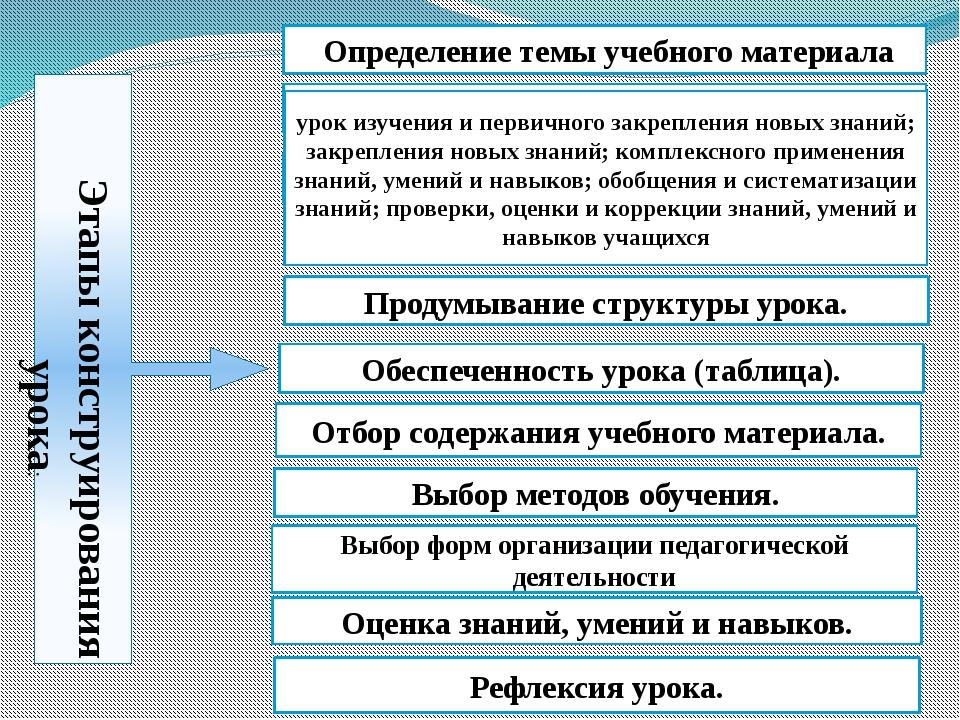 Этапы конструирования урока: Определение темы учебного материала Определение...