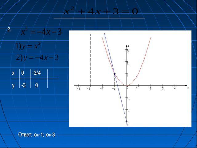 2. х y 0 -3 -3/4 0 Ответ: х=-1; х=-3