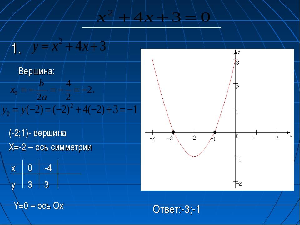 Вершина: (-2;1)- вершина Х=-2 – ось симметрии х y 3 3 0 -4 Y=0 – ось Ох Ответ...