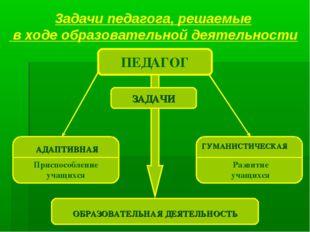 3адачи педагога, решаемые в ходе образовательной деятельности ПЕДАГОГ ЗАДАЧИ