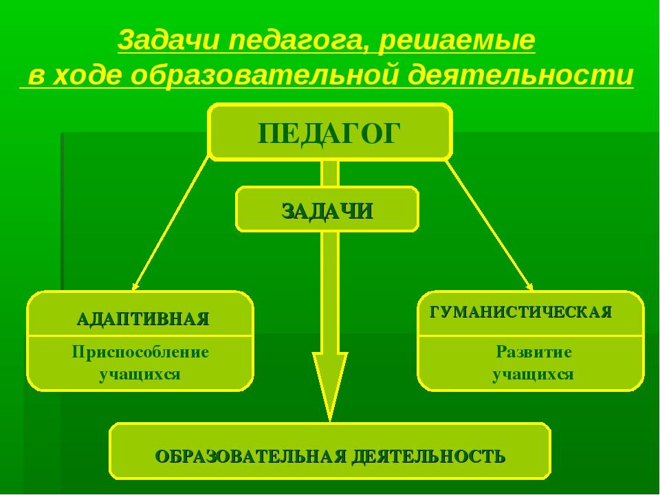 3адачи педагога, решаемые в ходе образовательной деятельности ПЕДАГОГ ЗАДАЧИ...
