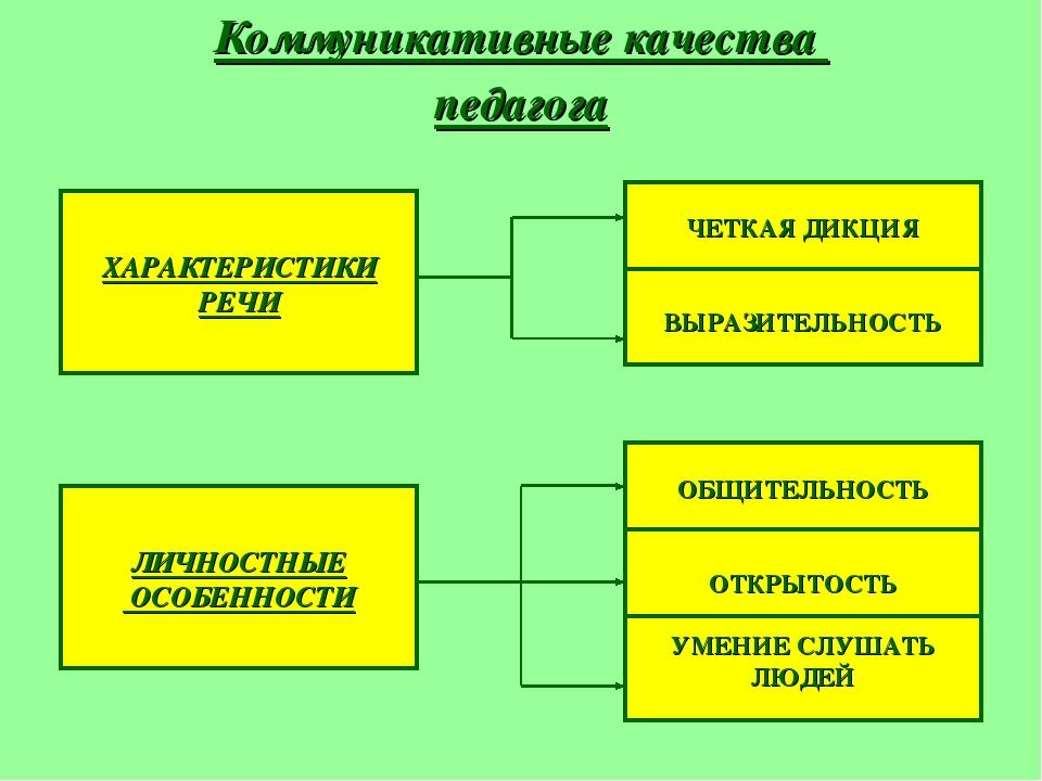 Коммуникативные качества педагога ХАРАКТЕРИСТИКИ РЕЧИ ЛИЧНОСТНЫЕ ОСОБЕННОСТИ...