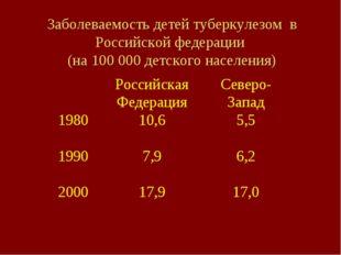 Заболеваемость детей туберкулезом в Российской федерации (на 100 000 детского