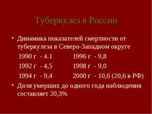 Туберкулез в России Динамика показателей смертности от туберкулеза в Северо-З