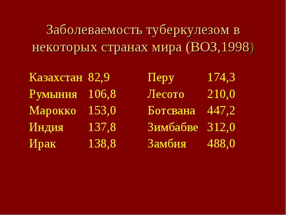 Заболеваемость туберкулезом в некоторых странах мира (ВОЗ,1998)