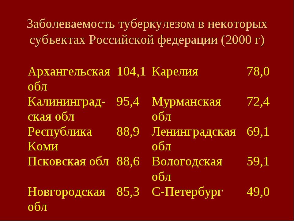 Заболеваемость туберкулезом в некоторых субъектах Российской федерации (2000 г)