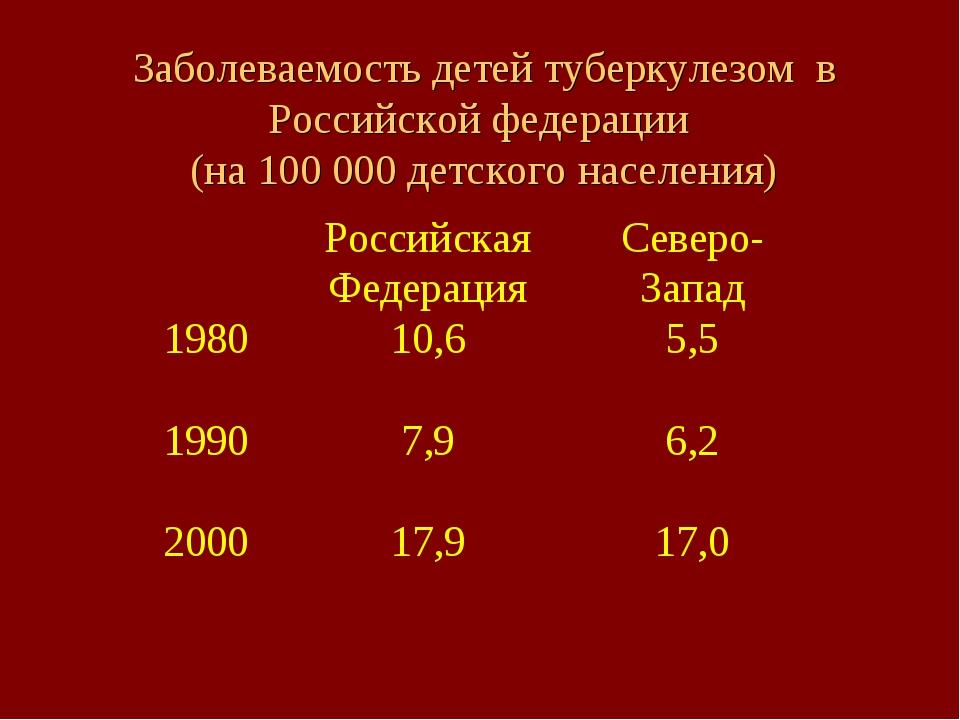 Заболеваемость детей туберкулезом в Российской федерации (на 100 000 детского...