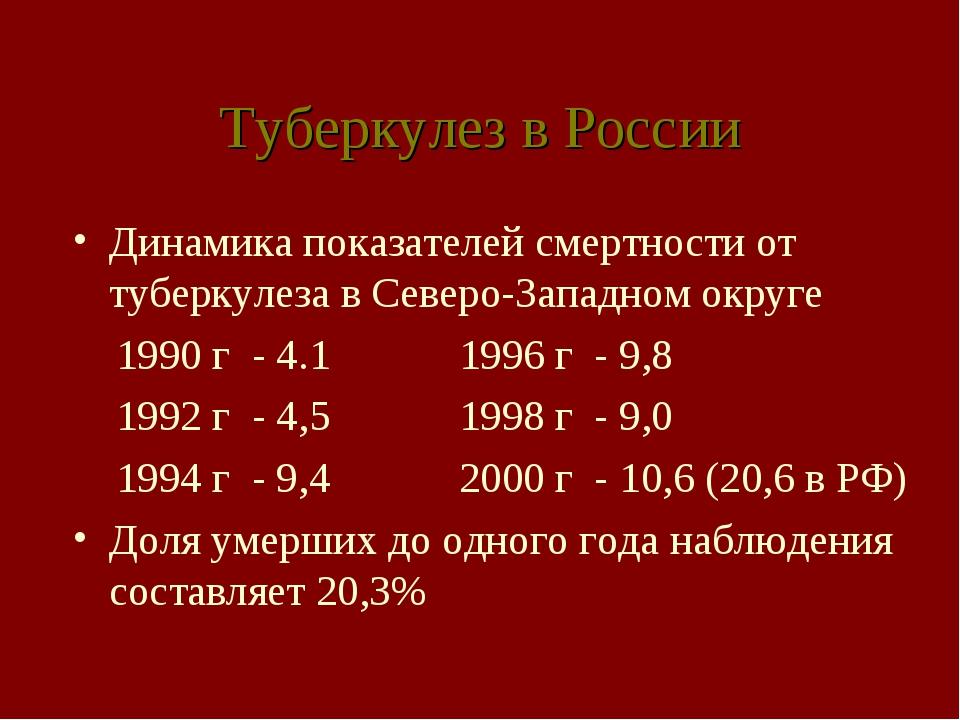 Туберкулез в России Динамика показателей смертности от туберкулеза в Северо-З...