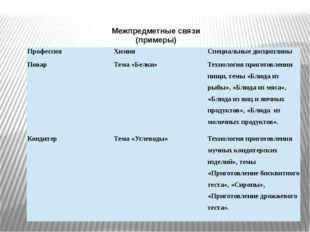 Межпредметные связи (примеры) Профессия Химия Специальные дисциплины Повар Те