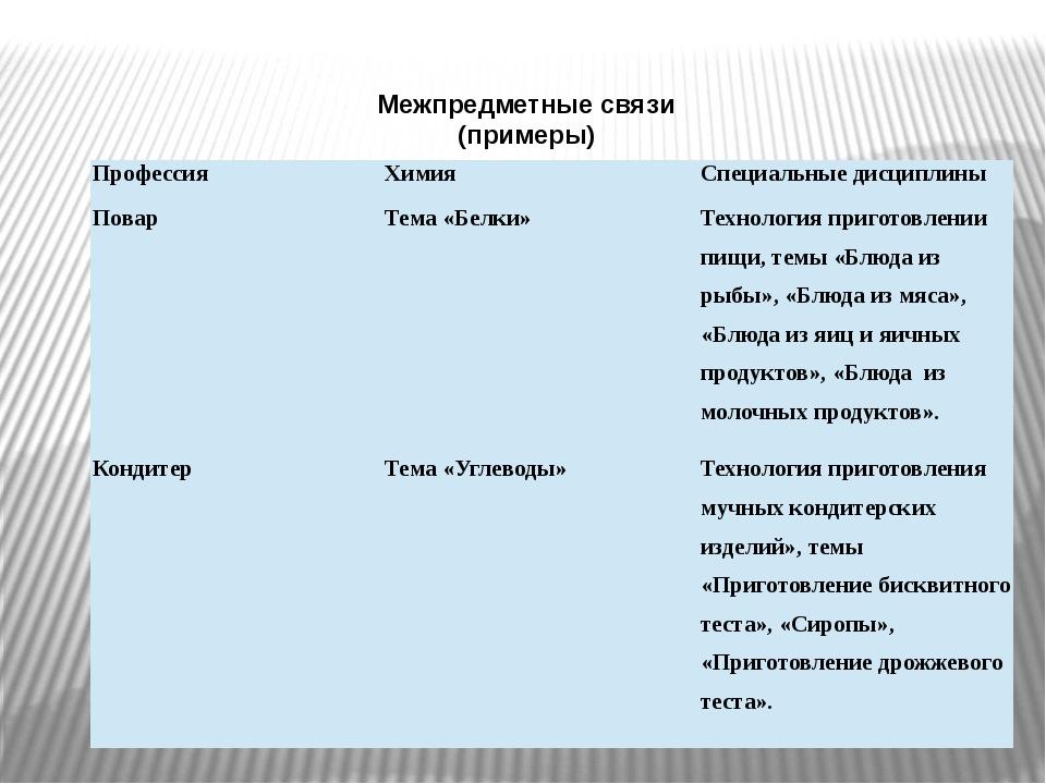 Межпредметные связи (примеры) Профессия Химия Специальные дисциплины Повар Те...