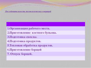 Последовательность технологических операций 1.Организация рабочего места. 2.