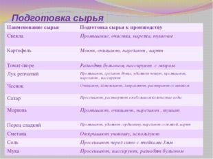 Подготовка сырья Наименованиесырья Подготовка сырья к производству Свекла Про
