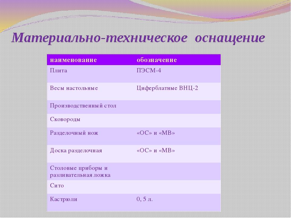 Материально-техническое оснащение наименование обозначение Плита ПЭСМ-4 Весы...