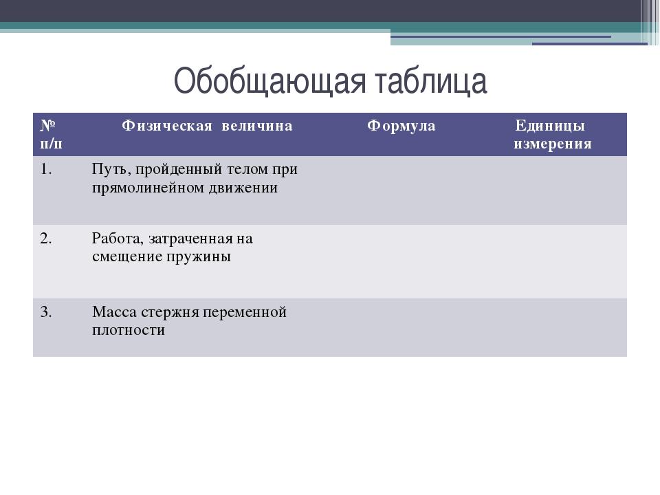 Обобщающая таблица № п/п Физическая величина Формула Единицы измерения 1. Пут...