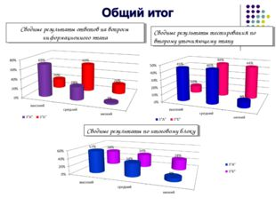 Сводные результаты ответов на вопросы информационного этапа Сводные результат