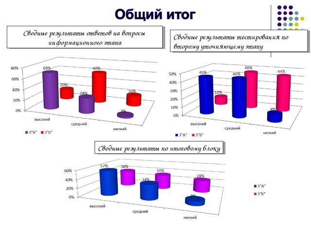 Сводные результаты ответов на вопросы информационного этапа Сводные результат...