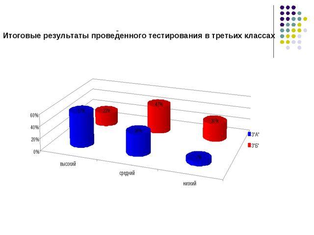 - Итоговые результаты проведенного тестирования в третьих классах