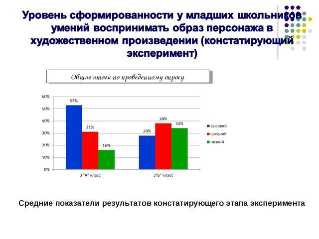 Общие итоги по проведенному опросу Средние показатели результатов констатирую...