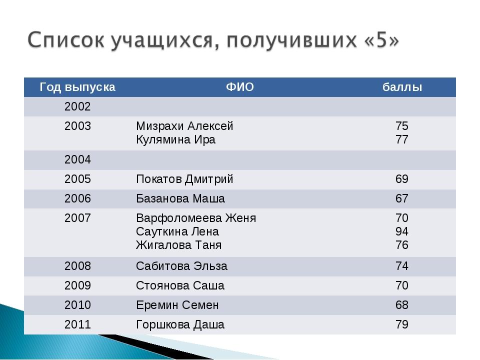 Год выпускаФИОбаллы 2002 2003Мизрахи Алексей Кулямина Ира75 77 2004 2...