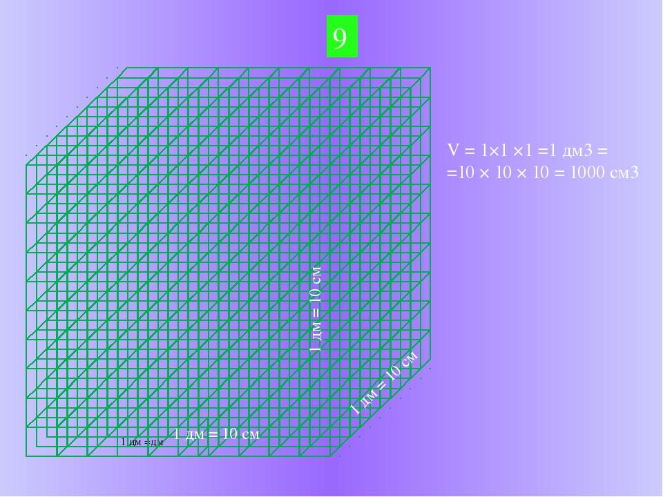 9 1 дм = 10 см 1 дм = 10 см 1 дм = 10 см V = 1×1 ×1 =1 дм3 = =10 × 10 × 10 =...