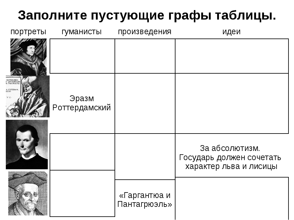 Заполните пустующие графы таблицы. портретыгуманистыпроизведенияидеи Тома...