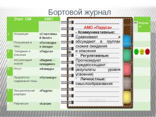 Бортовой журнал + + + + + + + + АМО «Паруса» - Коммуникативные: Сравнивают и