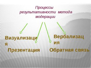 Процессы результативности метода модерации Визуализация Вербализация Презент