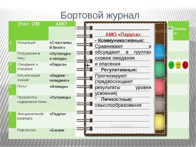 Бортовой журнал + + + + + + + + АМО «Паруса» - Коммуникативные: Сравнивают и...