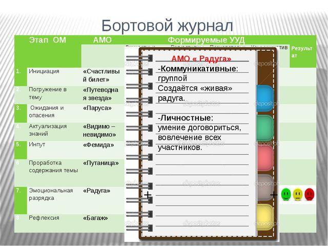Бортовой журнал + + + + + + + + + + + + + + + + + + + + + АМО « Радуга» -Комм...