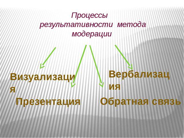 Процессы результативности метода модерации Визуализация Вербализация Презент...